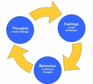 مرشد لتحسين الصحة النفسية وعلاج القلق والاكتئاب حسب العلاج السلوكي المعرفي